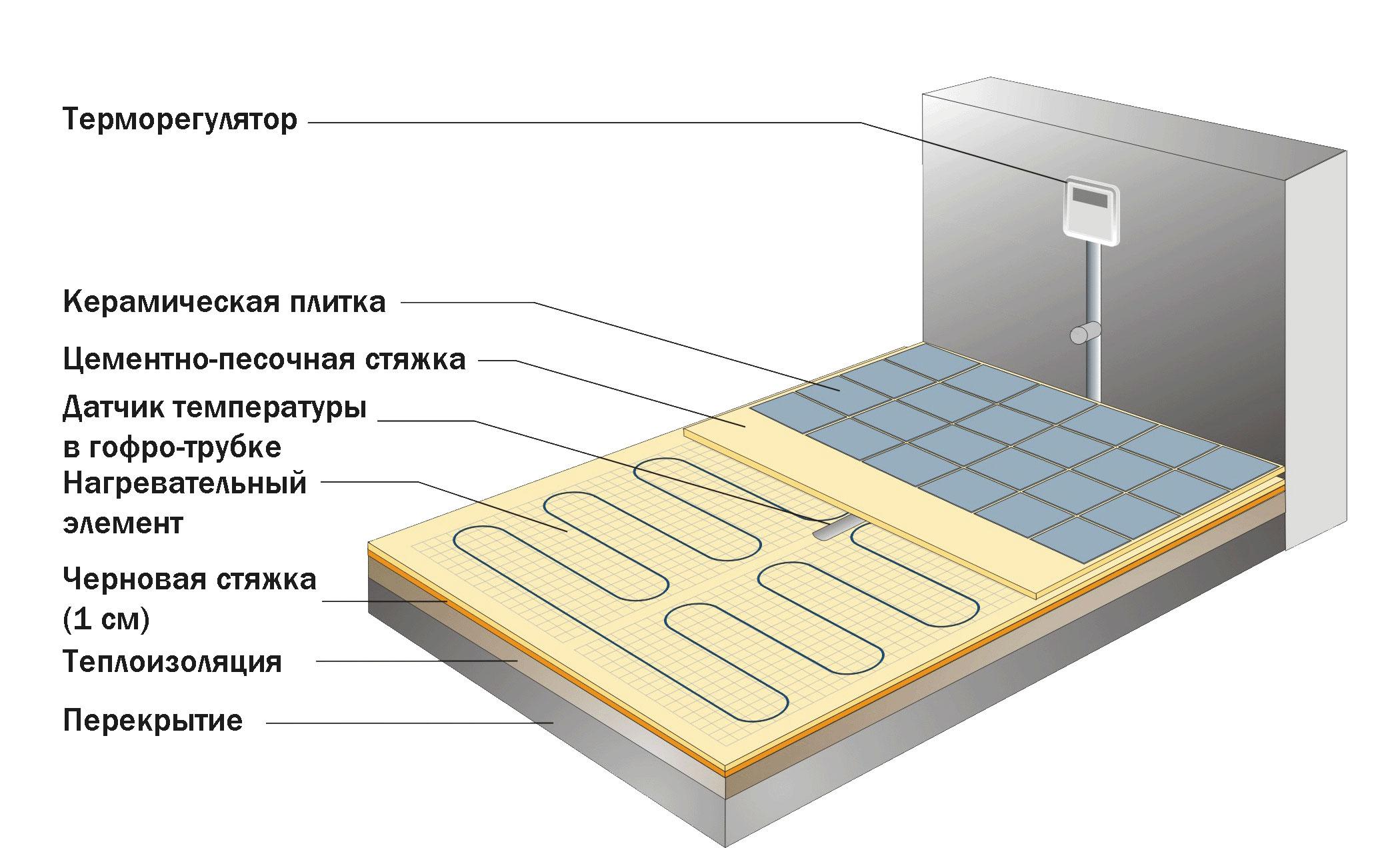 Устройство теплого электрического пола в ванной