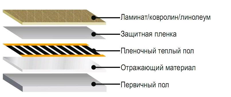 Укладка пленочного теплого пола в разрезе