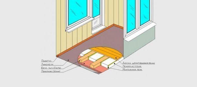 Схема утепления пола на балконе и лоджии