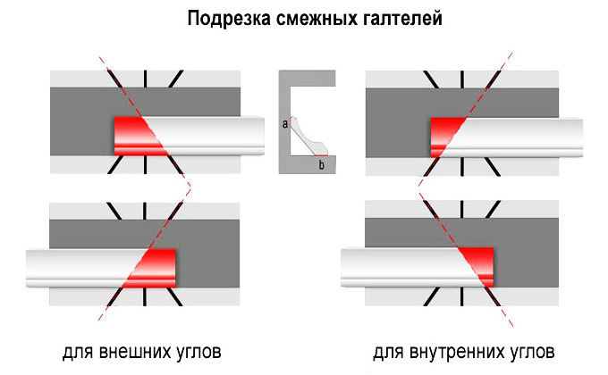 Правильно режем потолочный плинтус - внутренний и внешний угол
