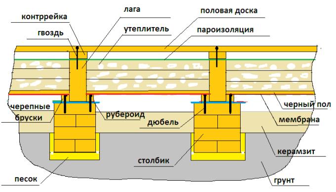 Структура деревянного пола по грунту на лагах