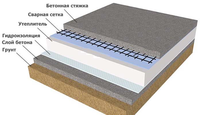 Основания под наливные полы по грунту mapei гидроизоляция инструкция